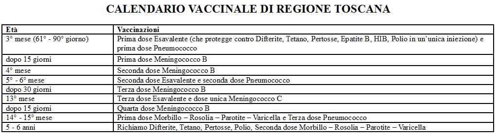 Calendario Vaccinale Meningococco B.Gestione Inviti E Verifiche Elenchi Scolastici Manuali